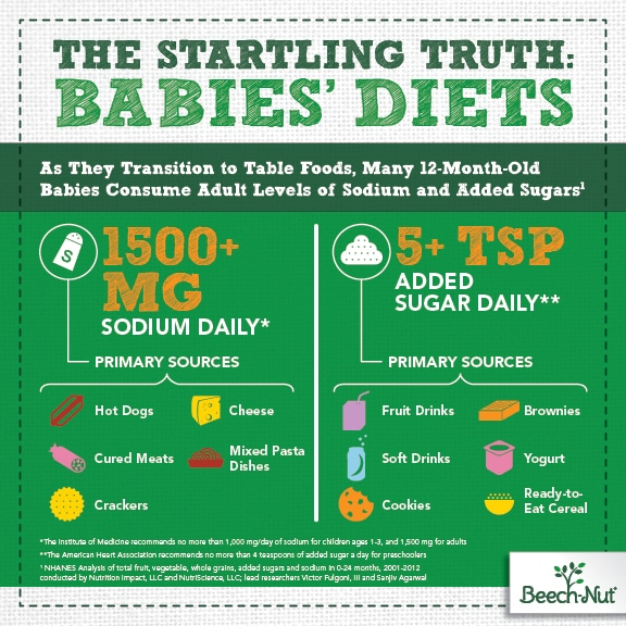 Solid Truth About Babies Diets Infographic v12 2